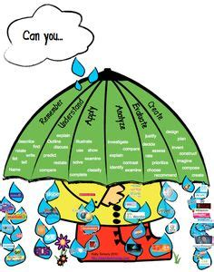 Bloom, Study and Taxonomy - eLearning Learning